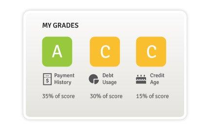 Review credit report card