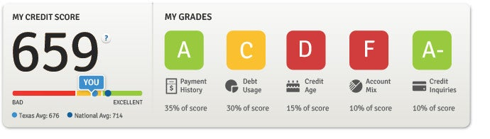 Knowing your credit standing can help you achieve your financial goals.