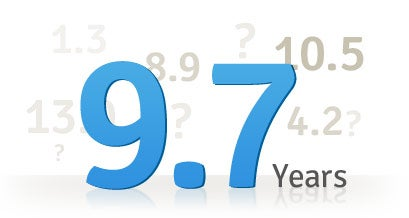 Free Credit Report Summary - Age of Accounts