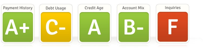 Free Credit Report Summary