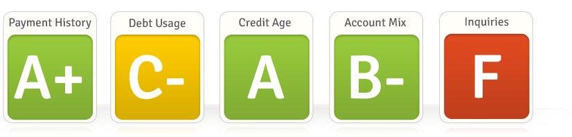 Free Credit Report Summary